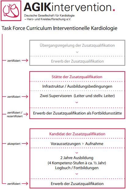 ZQIK-Umsetzung_